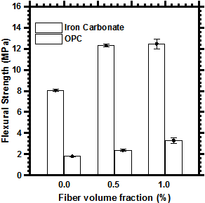 Figure 5: Comparison of flexural strength of 6-day carbonated iron Carbonate sample and OPC paste after 28 days for different fiber dosage