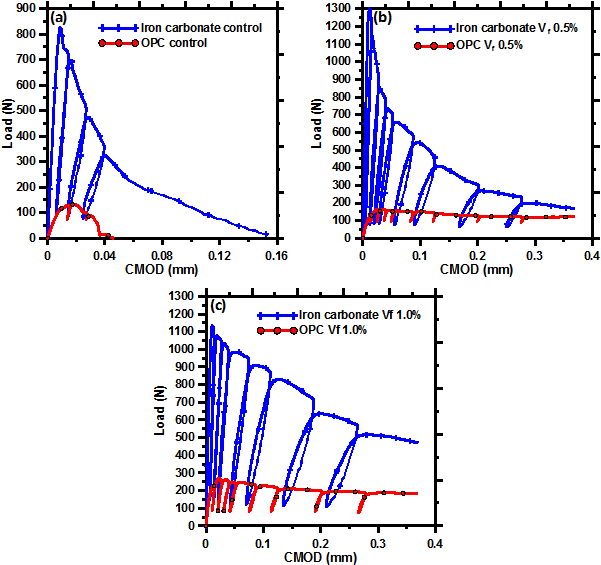 Figure 6: Representative Load-CMOD responses for iron carbonate binder and comparison with OPC paste for (a) Control; (b) 0.5% and (c) 1.0% fiber volume fraction