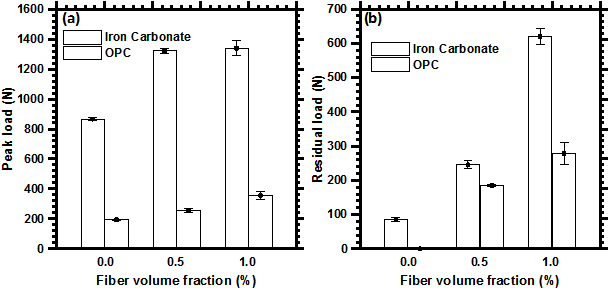 Figure 7: (a) Peak load, and (b) residual load of OPC and iron carbonate binders as a function of fiber volume fraction