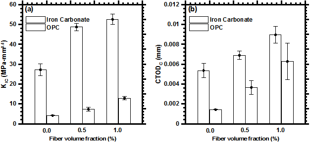 Figure 8: (a) Fracture toughness, and (b) critical crack tip opening displacements of iron carbonate and OPC-based binders