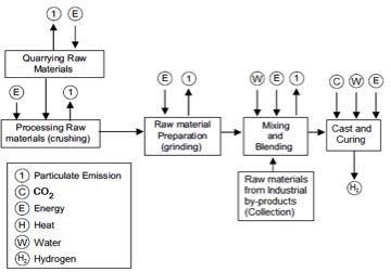 USC Ferrock Diagram Flow