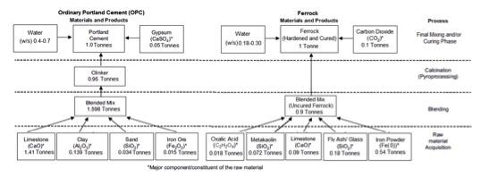 USC Material Flow Diagram