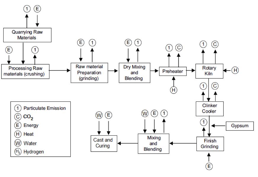USC OPC Diagram Flow