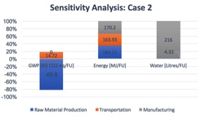 USC Sensitivity Case1 #3