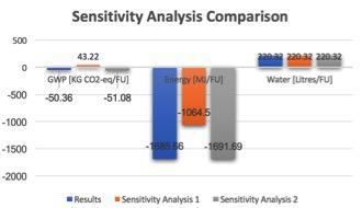 USC Sensitivity Compare